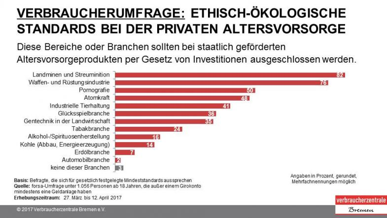 Umfrage Standards Altersvorsorge Folie 2
