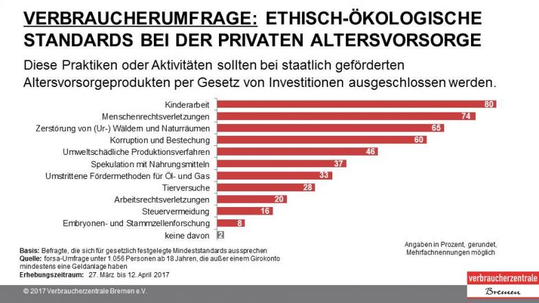 Umfrage Standards Altersvorsorge Folie 3
